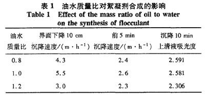 表1 油水质量比对絮凝剂合成的影响