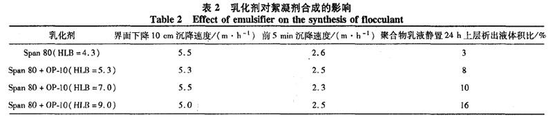 表2 乳化剂对絮凝剂合成的影响