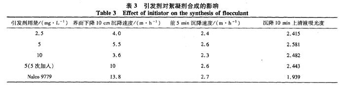表3 引发剂对絮凝剂合成的影响