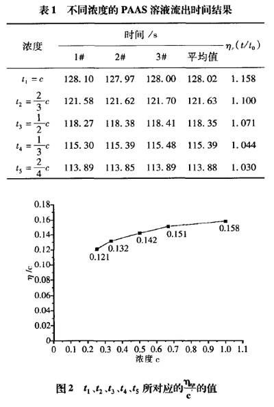 表1 不同浓度的PAAS溶液流出时间结果和表2 不同浓度超低相对分子质量聚丙烯酸钠的阻垢率