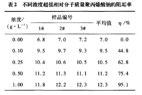 表2 不同浓度超低相对分子质量聚丙烯酸钠的阻垢率