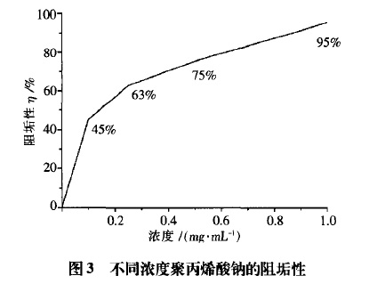 图3 不同浓度聚丙烯酸钠的阻垢性