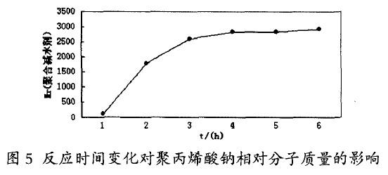 低分子聚丙烯酸钠的制备研究(试验结果与讨论二)