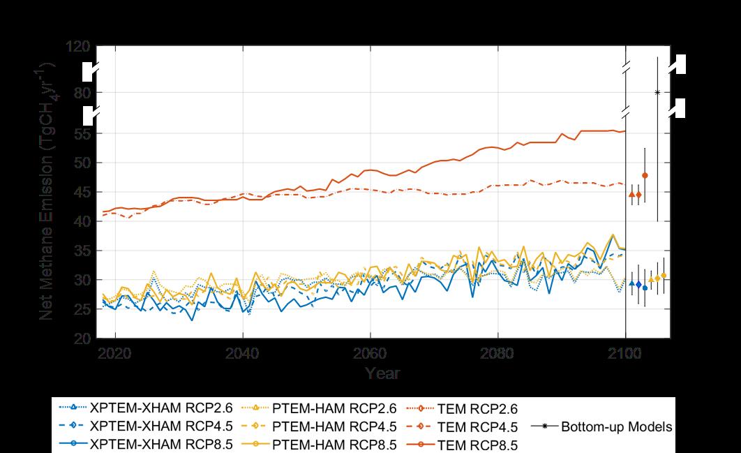 从2017年到2100年北极(北纬50°以上)年度净甲烷排放量预测(a)