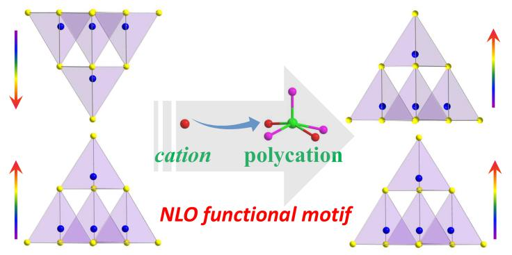 福建物构所红外NLO晶体材料的结构设计获进展