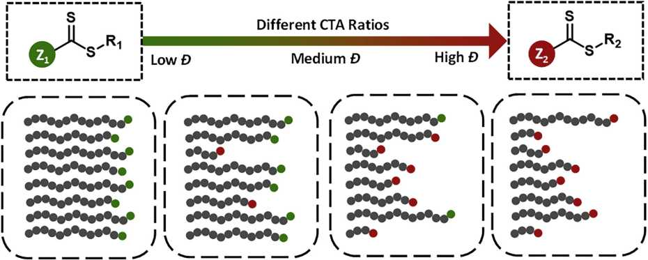 两种催化剂(绿色和红色)的混合比决定了聚合物的分散性