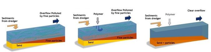 河道/湖泊/水库/池塘清淤污水处理剂